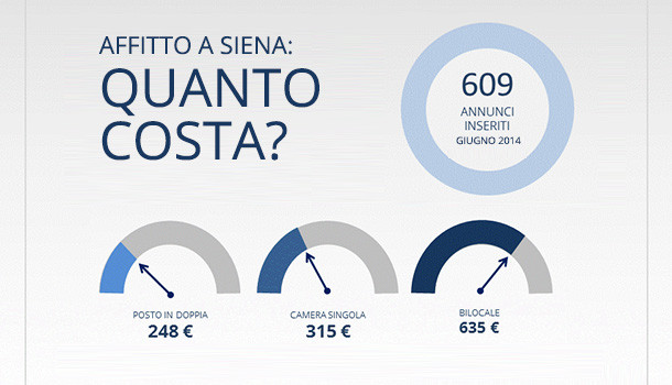 Infografica prezzi affitto Siena - giugno 2014