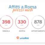 Affitti a Roma: i prezzi medi