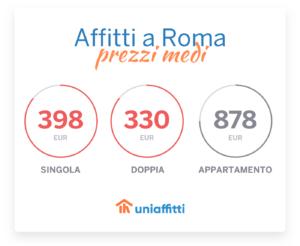 affitti-a-roma-i-prezzi-medi