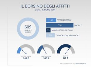 Infografica prezzi affitto Siena giugno 2014