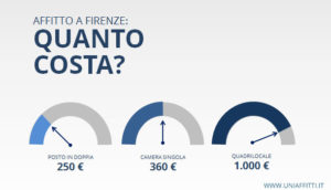 Prezzo medio affitti a Firenze
