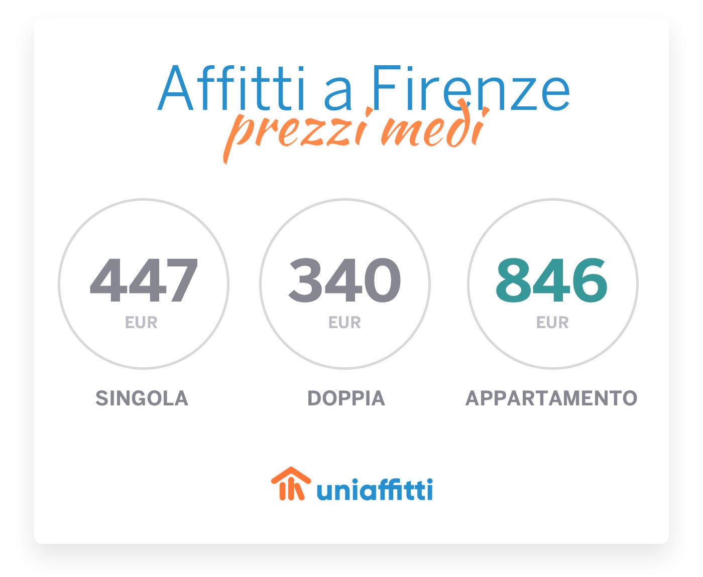 Affitti a Firenze: i prezzi medi