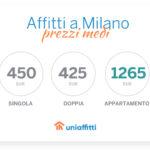 Affitti a Milano: i prezzi medi