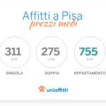 Affitti a Pisa: i prezzi medi