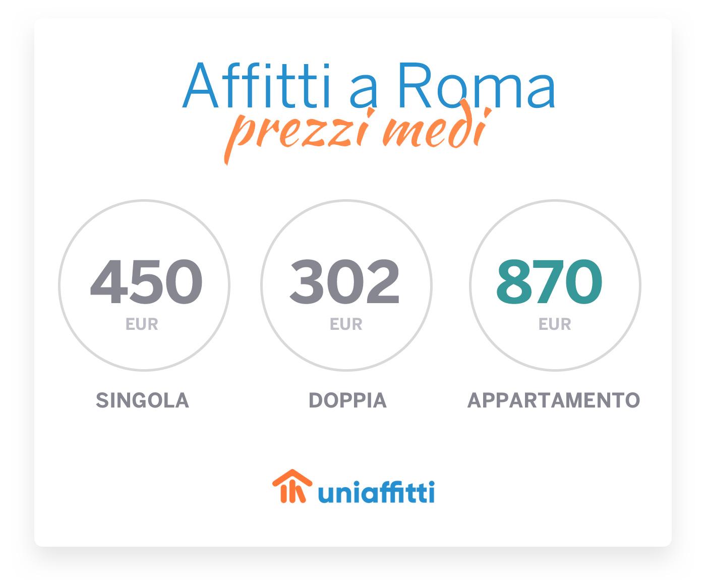 affitti-prezzi-medi-roma