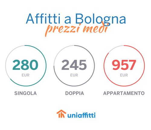 bologna_uniaffitti_prezzi_home