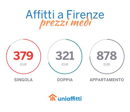 firenze_uniaffitti_prezzi_home
