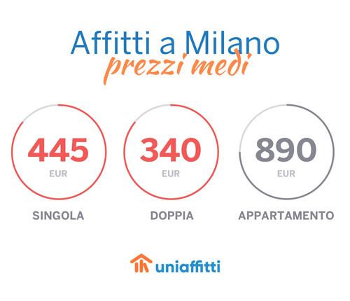 milano_uniaffitti_prezzi_home