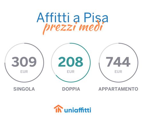 pisa_uniaffitti_prezzi_home