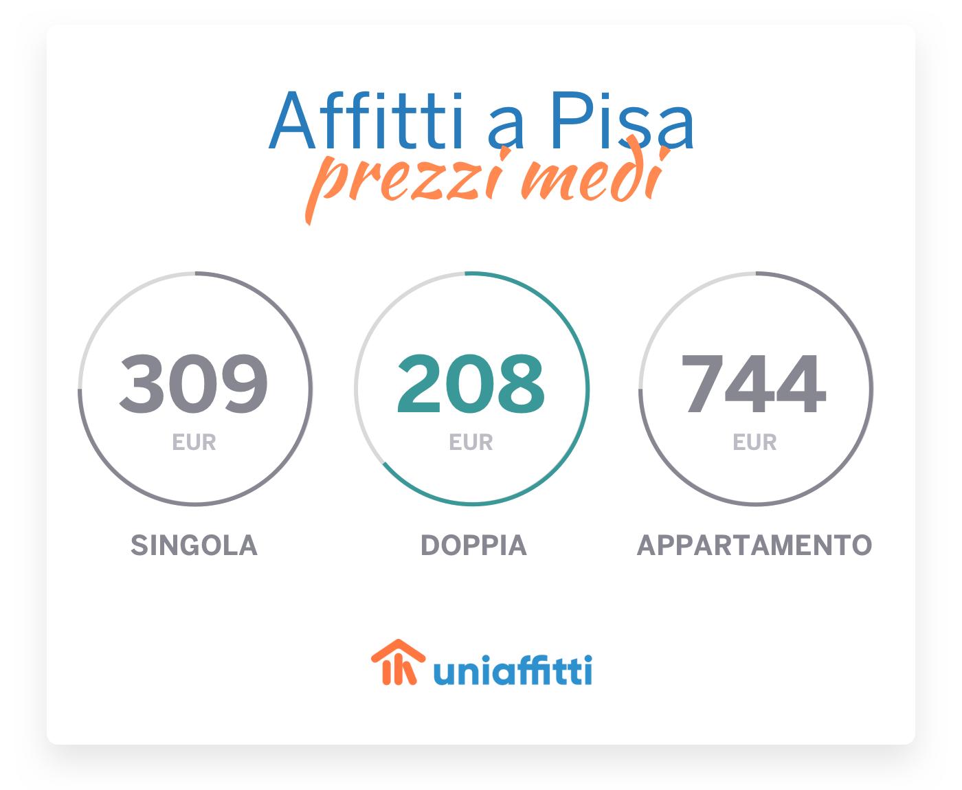 prezzi-medi-affitti-Pisa