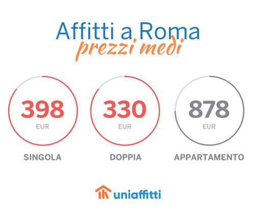 roma_uniaffitti_prezzi_home